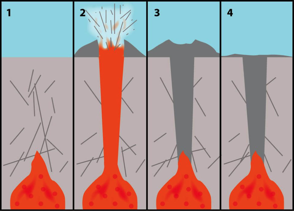 A simplified diagram of kimberlite pipe in earth's mantle and surface